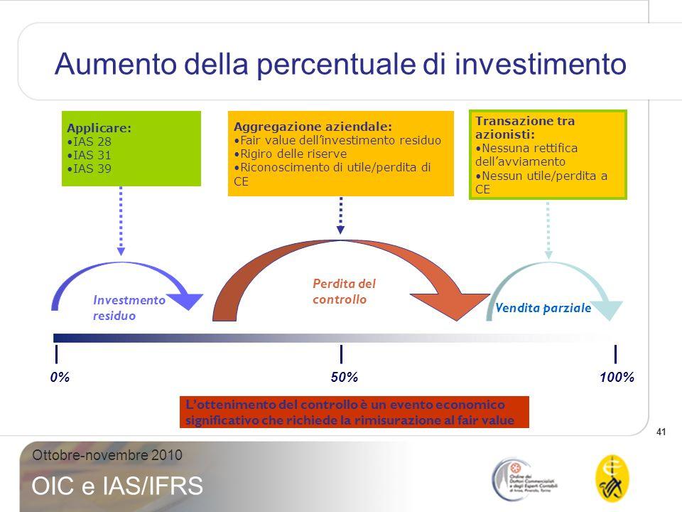 Aumento della percentuale di investimento