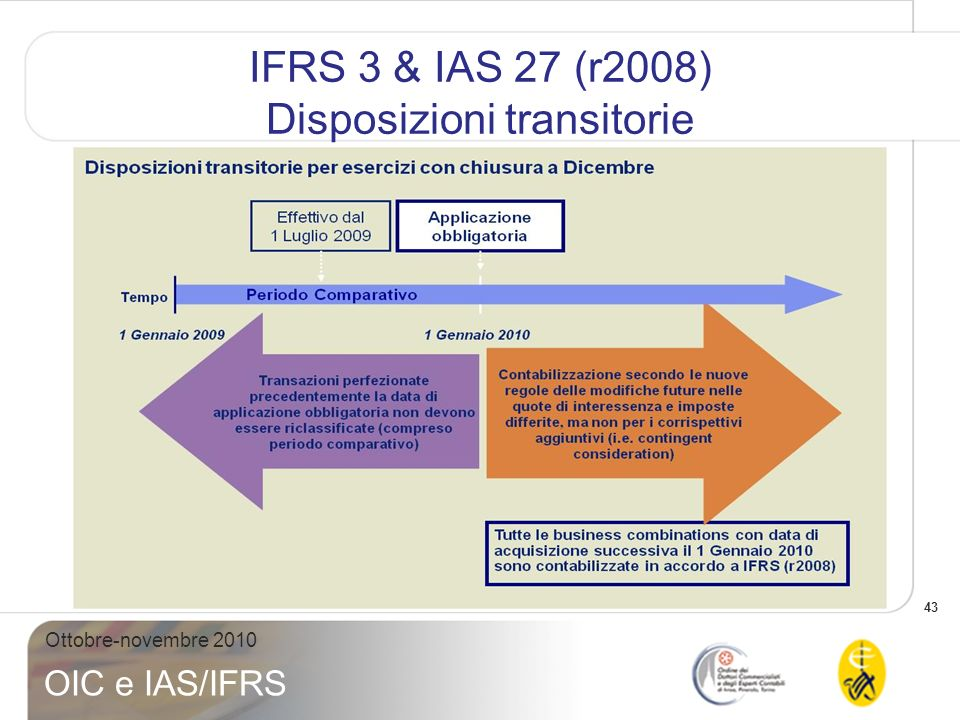 IFRS 3 & IAS 27 (r2008) Disposizioni transitorie
