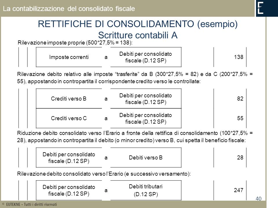 RETTIFICHE DI CONSOLIDAMENTO (esempio) Scritture contabili A
