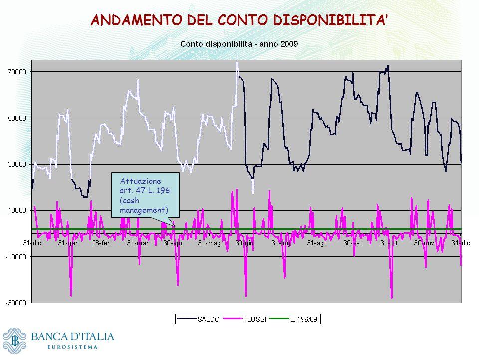 ANDAMENTO DEL CONTO DISPONIBILITA'