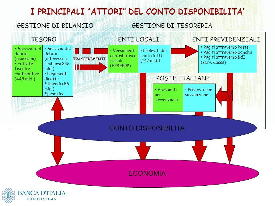 I PRINCIPALI ATTORI DEL CONTO DISPONIBILITA'