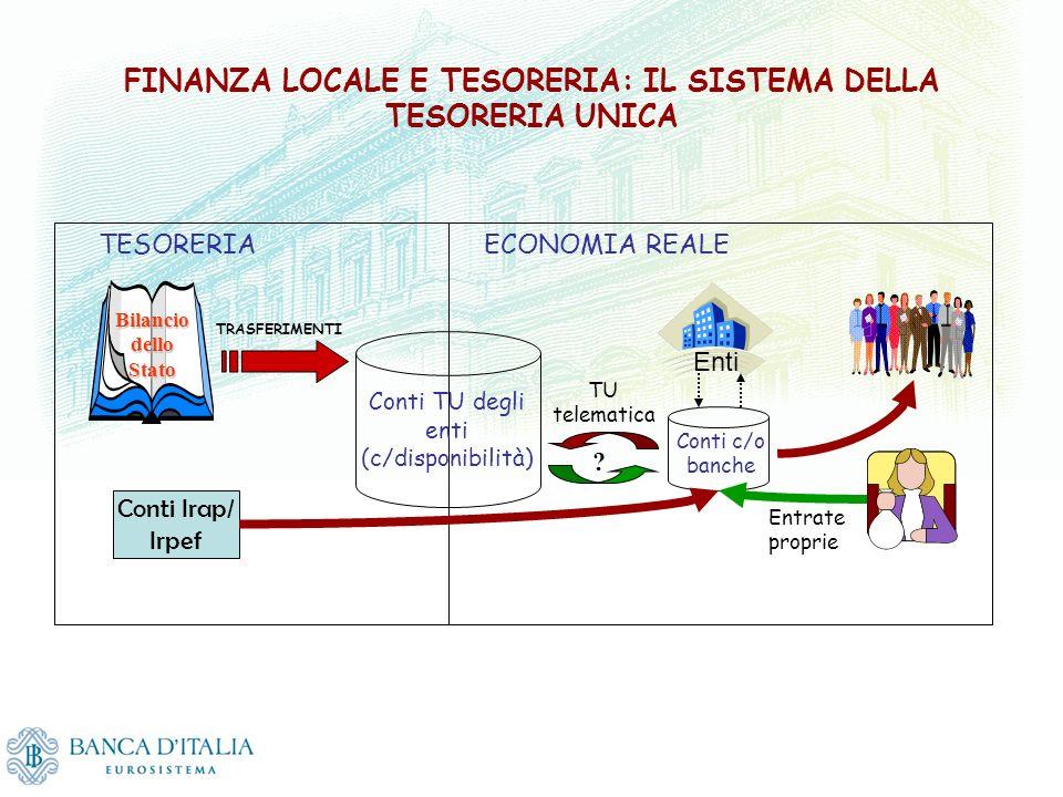 FINANZA LOCALE E TESORERIA: IL SISTEMA DELLA TESORERIA UNICA