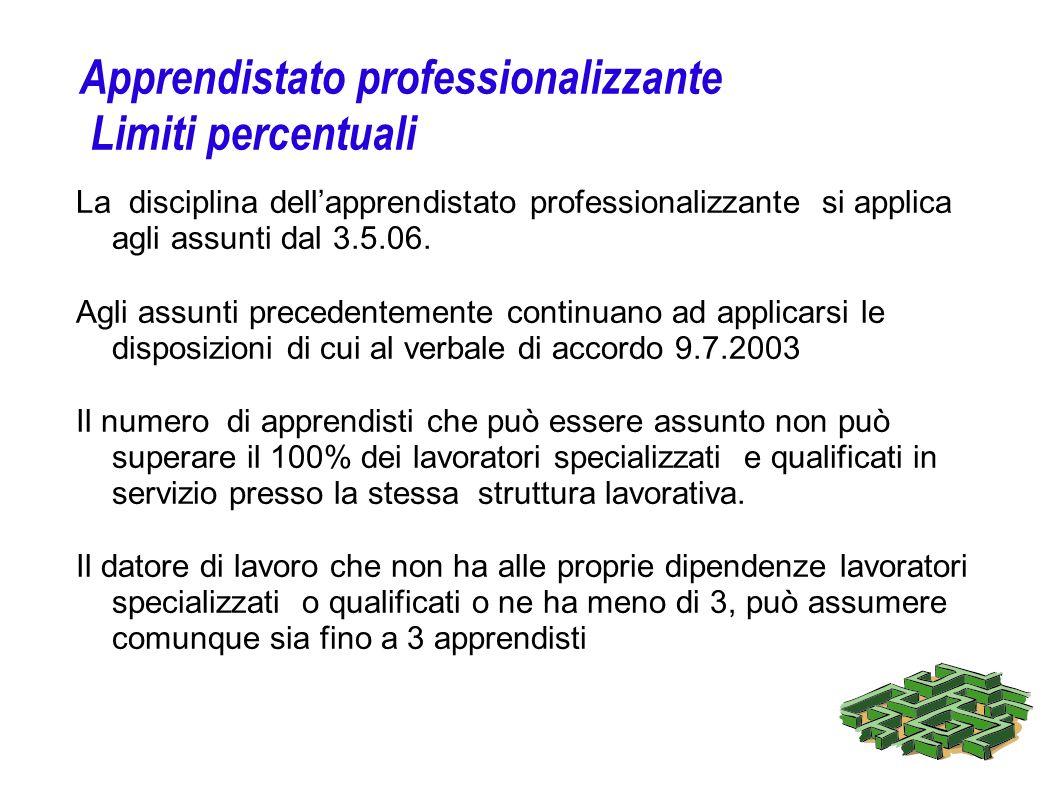 Apprendistato professionalizzante Limiti percentuali