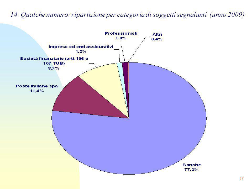14. Qualche numero: ripartizione per categoria di soggetti segnalanti (anno 2009)