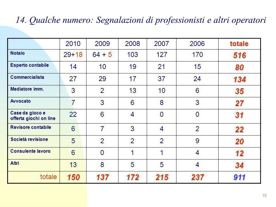 14. Qualche numero: Segnalazioni di professionisti e altri operatori