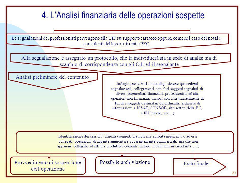 4. L'Analisi finanziaria delle operazioni sospette