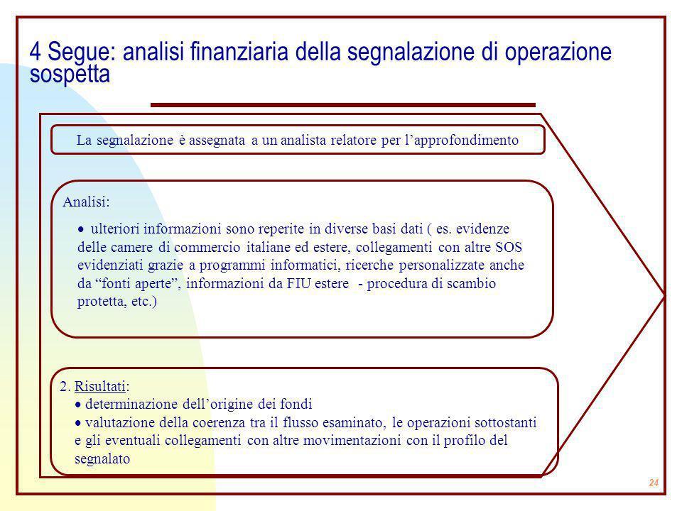 4 Segue: analisi finanziaria della segnalazione di operazione sospetta