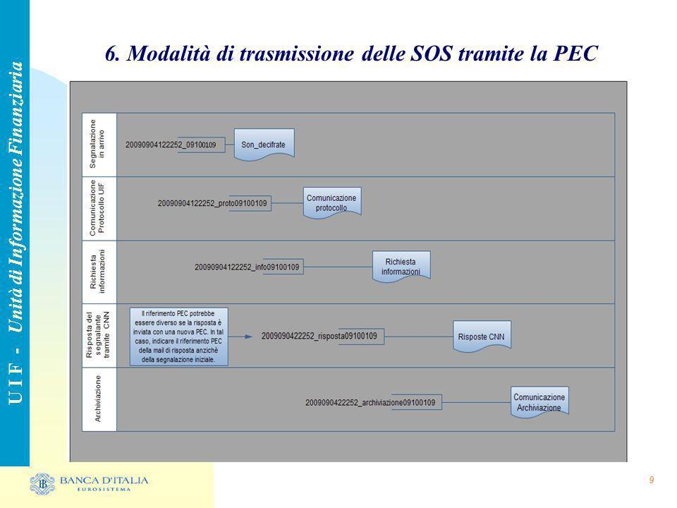 6. Modalità di trasmissione delle SOS tramite la PEC