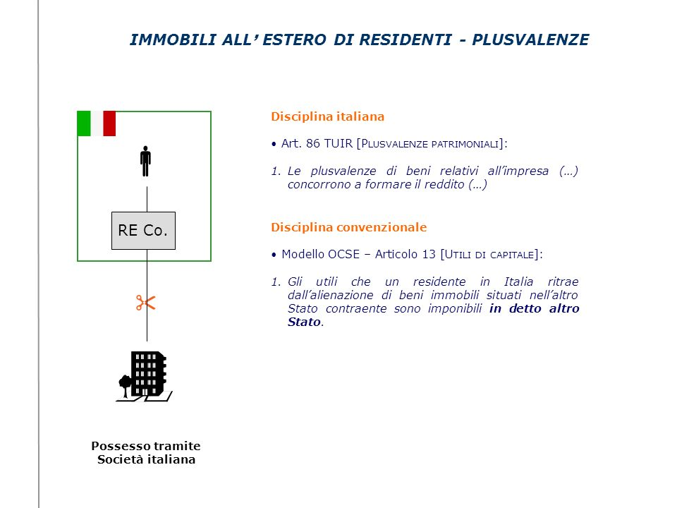 IMMOBILI ALL' ESTERO DI RESIDENTI - PLUSVALENZE