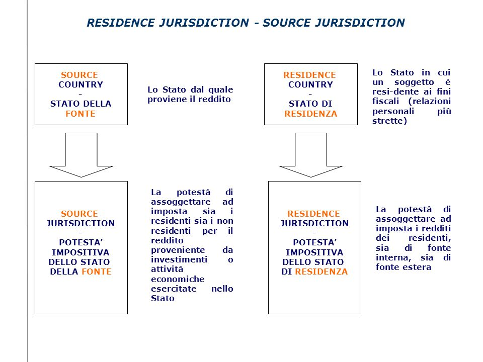RESIDENCE JURISDICTION - SOURCE JURISDICTION