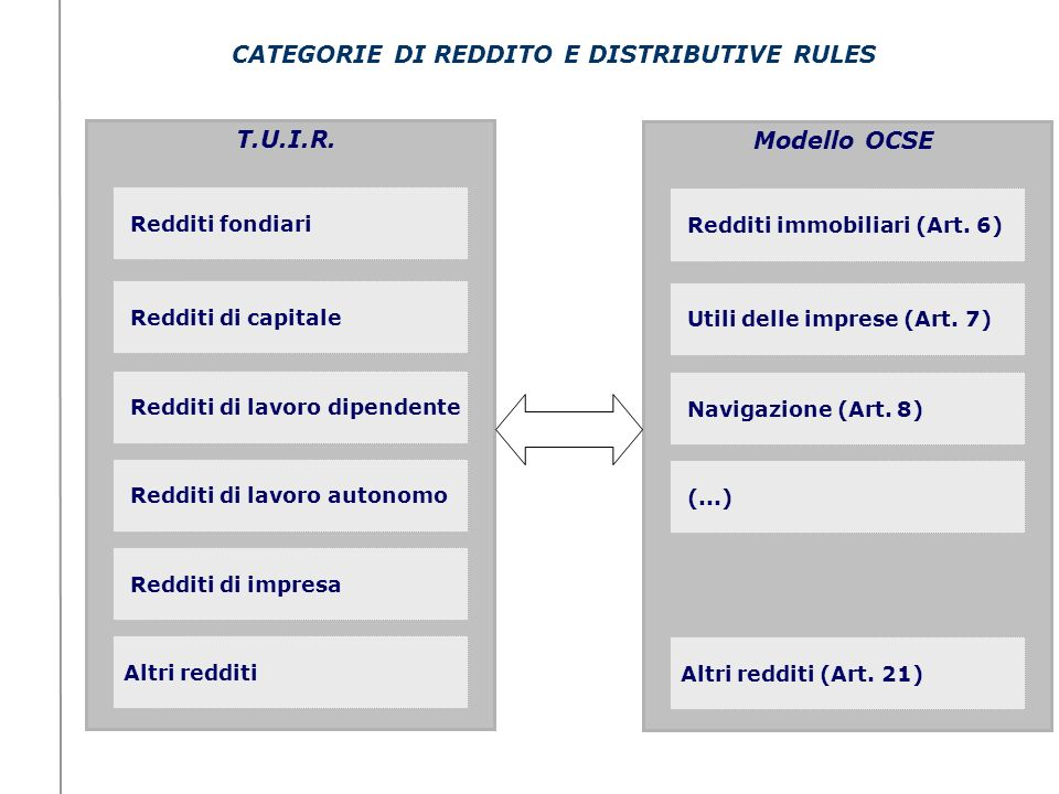 CATEGORIE DI REDDITO E DISTRIBUTIVE RULES
