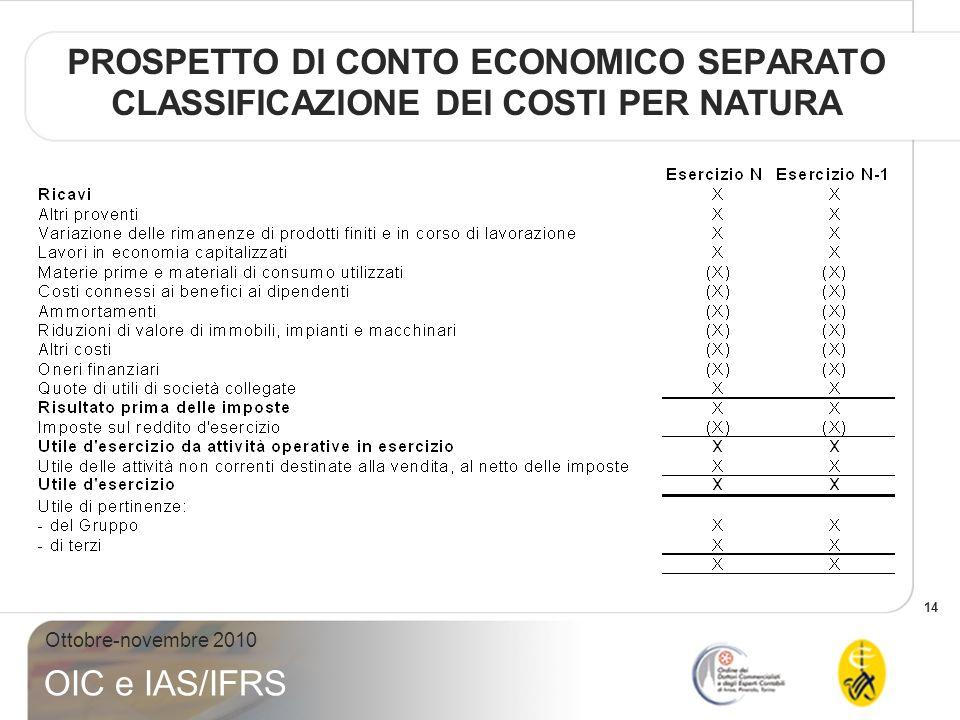 PROSPETTO DI CONTO ECONOMICO SEPARATO CLASSIFICAZIONE DEI COSTI PER NATURA