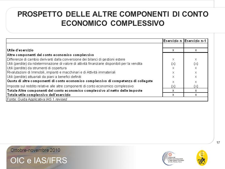 PROSPETTO DELLE ALTRE COMPONENTI DI CONTO ECONOMICO COMPLESSIVO