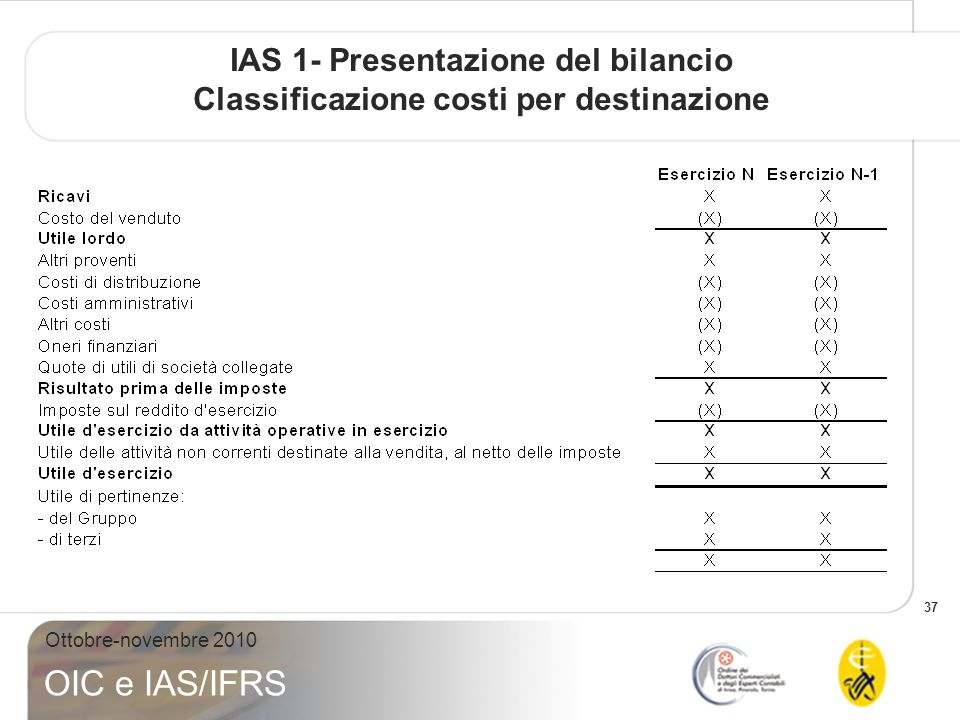IAS 1- Presentazione del bilancio Classificazione costi per destinazione