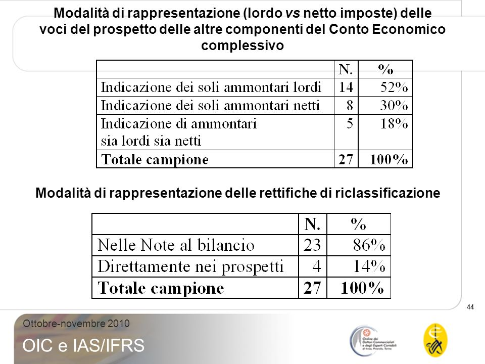 Modalità di rappresentazione (lordo vs netto imposte) delle voci del prospetto delle altre componenti del Conto Economico complessivo