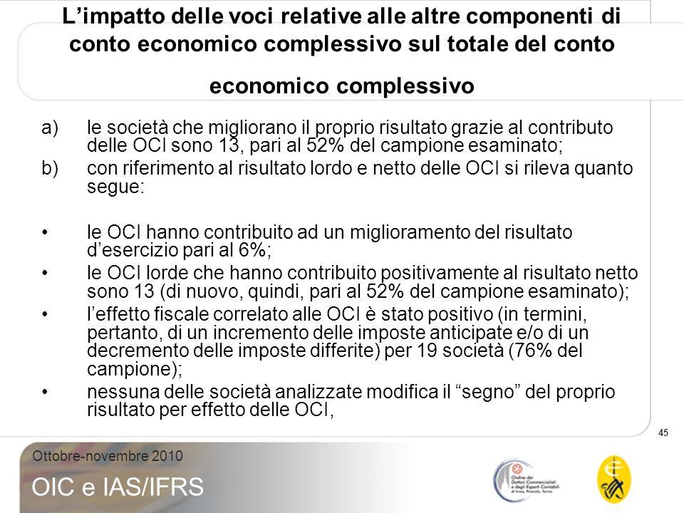 L'impatto delle voci relative alle altre componenti di conto economico complessivo sul totale del conto economico complessivo