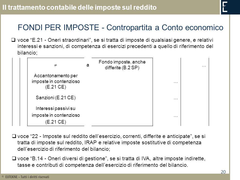 FONDI PER IMPOSTE - Contropartita a Conto economico