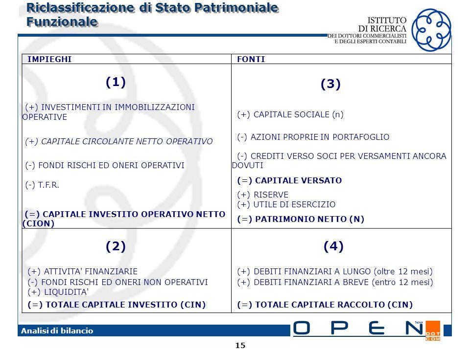 Riclassificazione di Stato Patrimoniale Funzionale