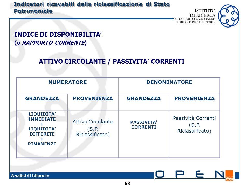 ATTIVO CIRCOLANTE / PASSIVITA' CORRENTI