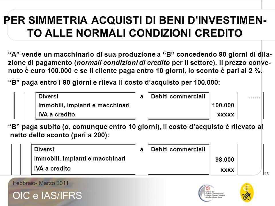PER SIMMETRIA ACQUISTI DI BENI D'INVESTIMEN-TO ALLE NORMALI CONDIZIONI CREDITO