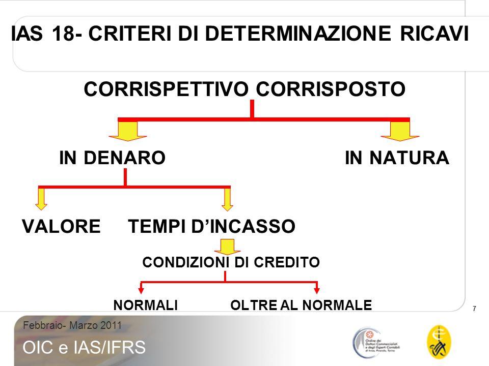 IAS 18- CRITERI DI DETERMINAZIONE RICAVI