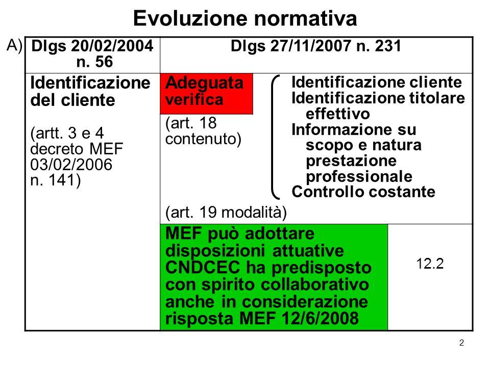 Evoluzione normativa Identificazione del cliente Adeguata verifica