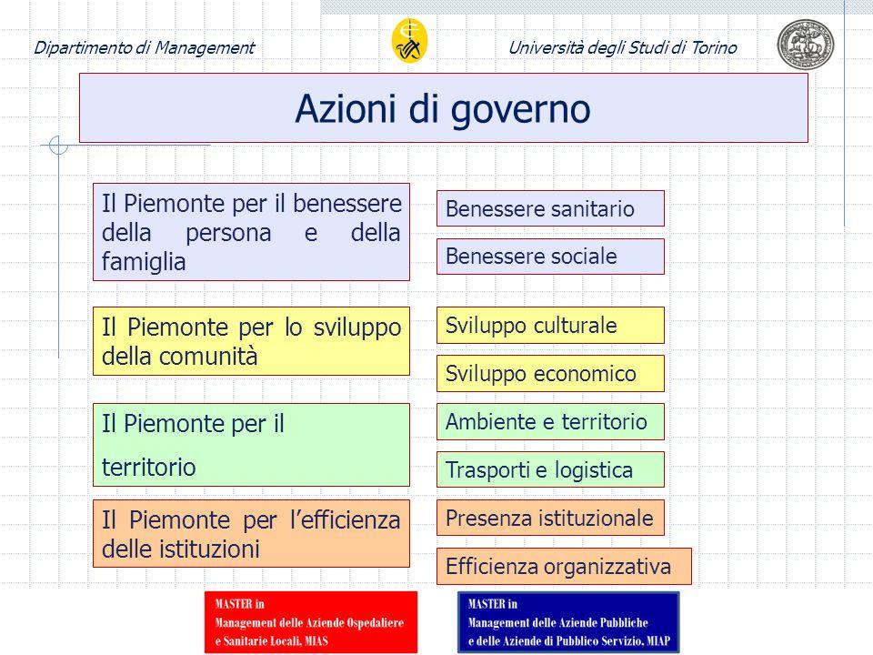 Azioni di governo Il Piemonte per il benessere della persona e della famiglia. Benessere sanitario.