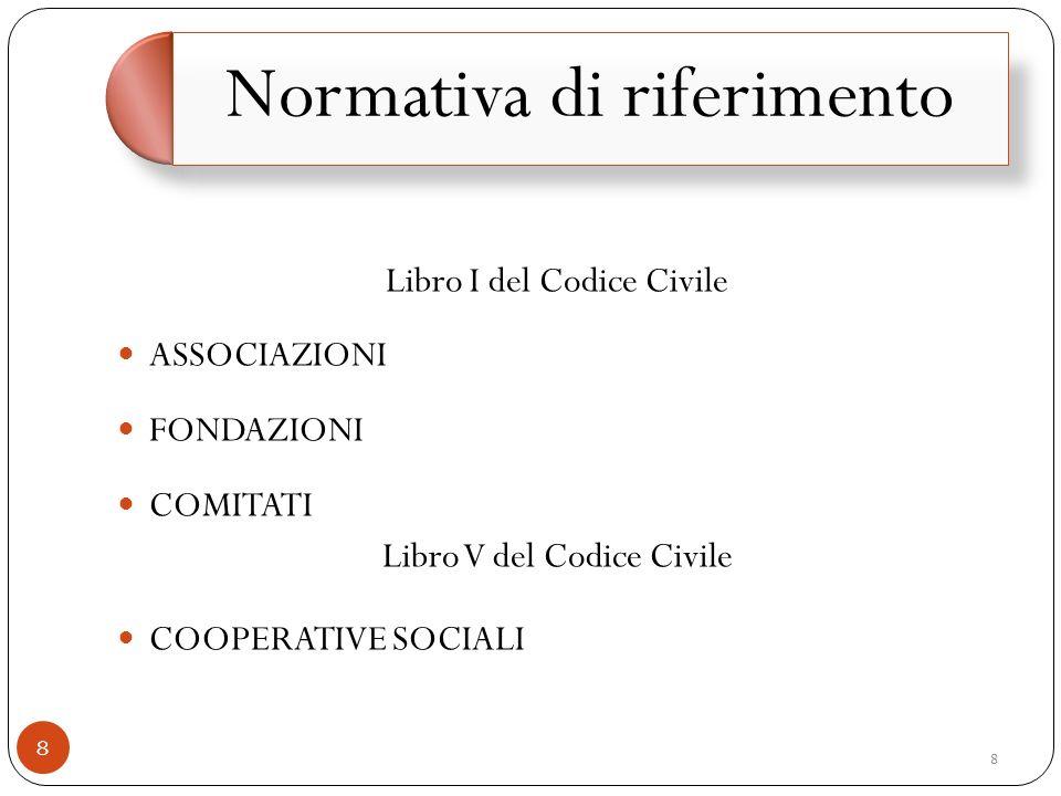 Libro I del Codice Civile ASSOCIAZIONI FONDAZIONI COMITATI
