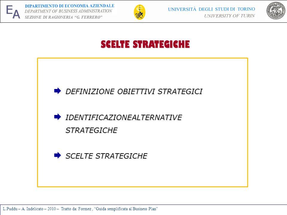 SCELTE STRATEGICHE DEFINIZIONE OBIETTIVI STRATEGICI