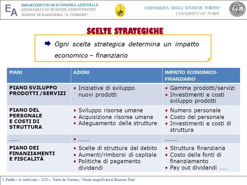 SCELTE STRATEGICHE Ogni scelta strategica determina un impatto economico – finanziario. PIANI. AZIONI.