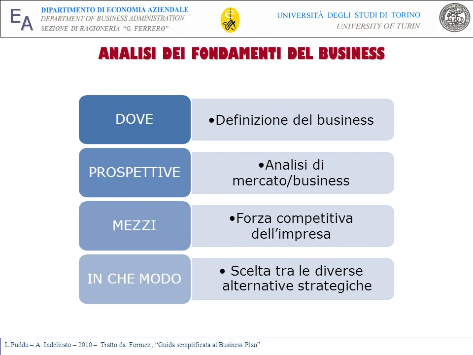 ANALISI DEI FONDAMENTI DEL BUSINESS