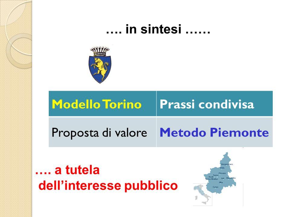…. in sintesi …… Modello Torino. Prassi condivisa. Proposta di valore. Metodo Piemonte. …. a tutela.