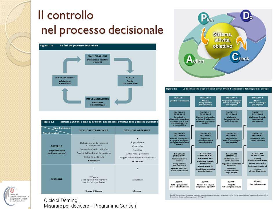 Il controllo nel processo decisionale