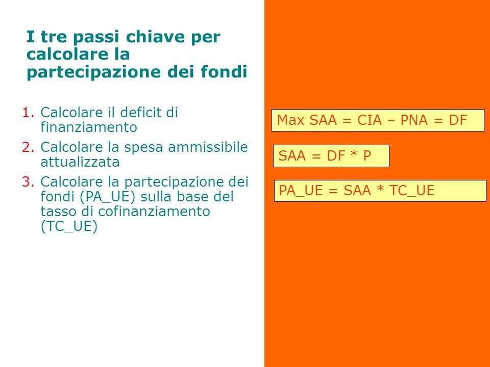 I tre passi chiave per calcolare la partecipazione dei fondi