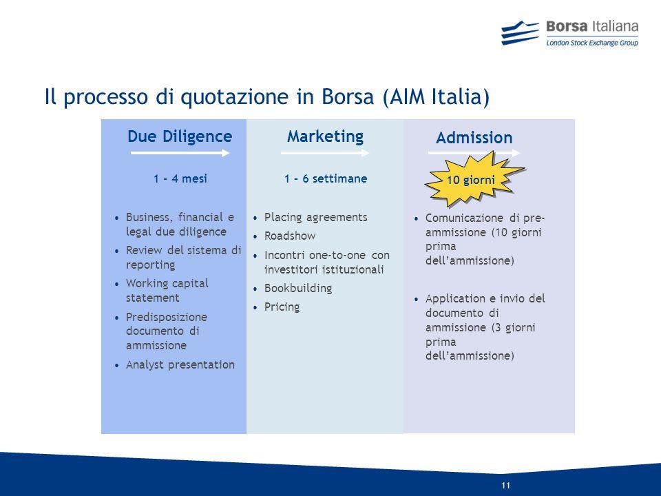 Il processo di quotazione in Borsa (AIM Italia)