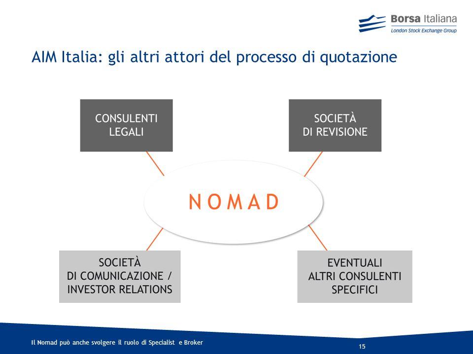 AIM Italia: gli altri attori del processo di quotazione