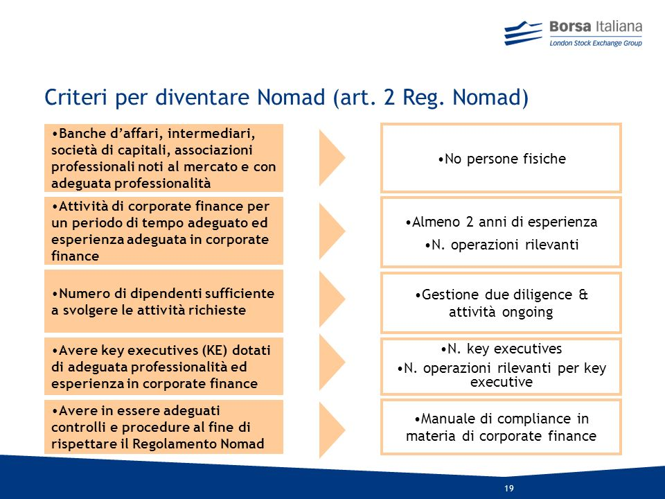 Criteri per diventare Nomad (art. 2 Reg. Nomad)