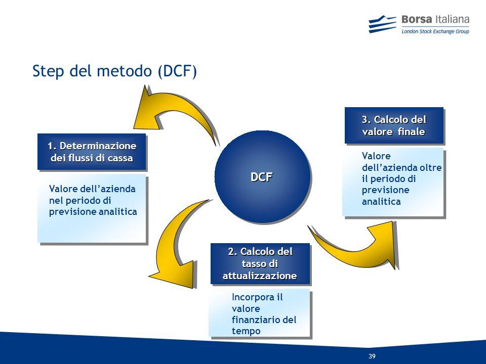 Step del metodo (DCF) DCF 3. Calcolo del valore finale