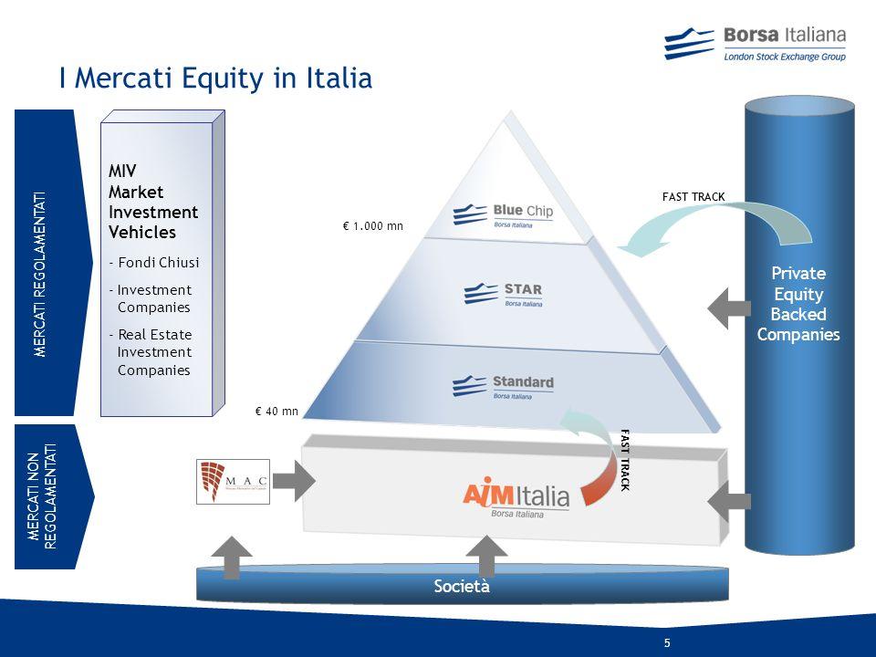 I Mercati Equity in Italia