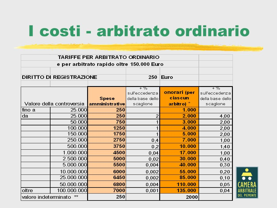 I costi - arbitrato ordinario