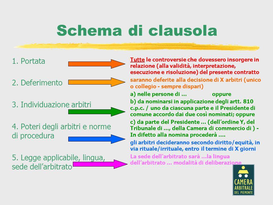 Schema di clausola 1. Portata 2. Deferimento 3. Individuazione arbitri
