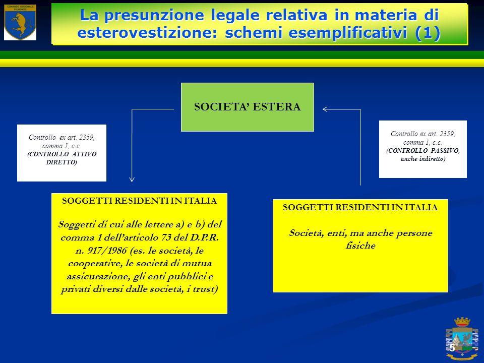 La presunzione legale relativa in materia di esterovestizione: schemi esemplificativi (1)