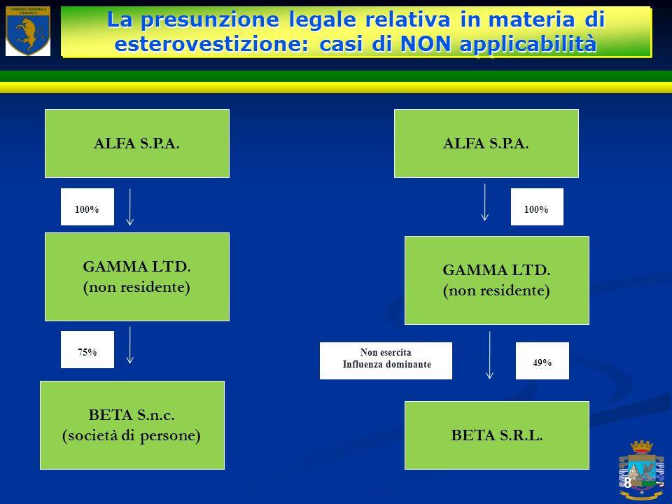 La presunzione legale relativa in materia di esterovestizione: casi di NON applicabilità
