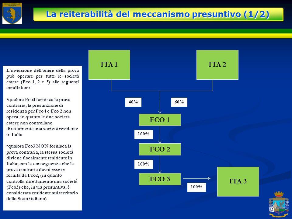 La reiterabilità del meccanismo presuntivo (1/2)