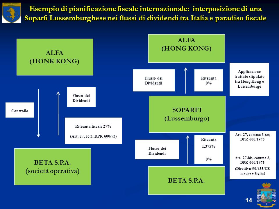 Applicazione trattato stipulato tra Hong Kong e Lussemburgo