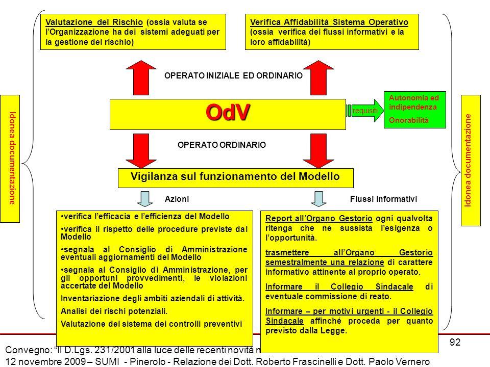 OdV Vigilanza sul funzionamento del Modello