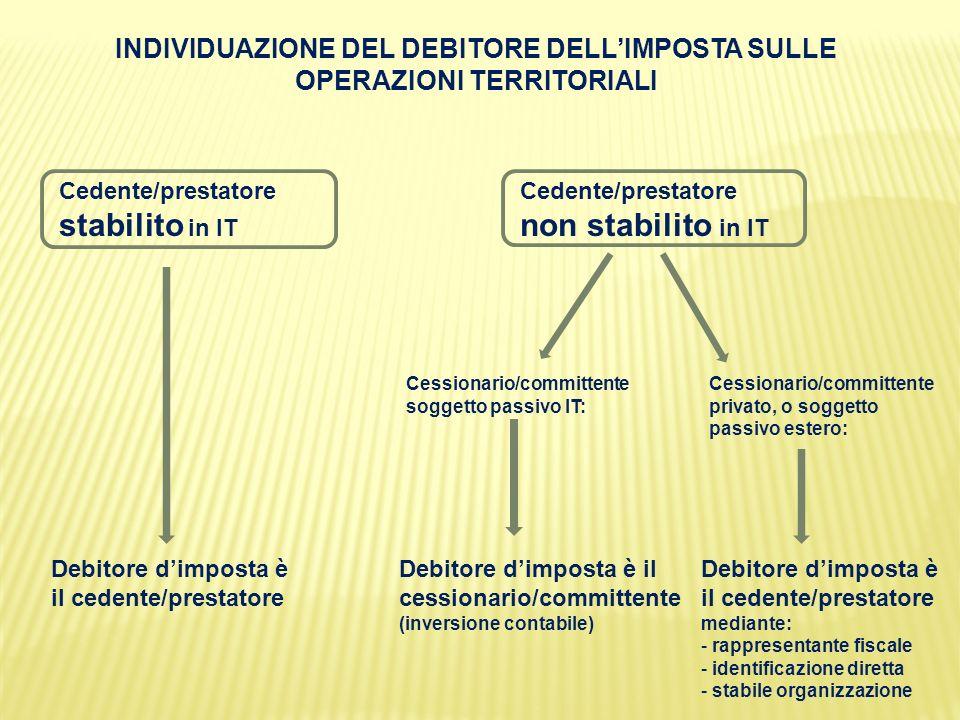 INDIVIDUAZIONE DEL DEBITORE DELL'IMPOSTA SULLE OPERAZIONI TERRITORIALI