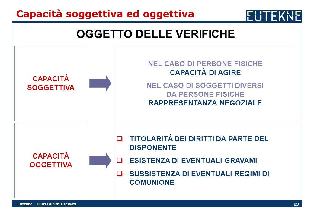 OGGETTO DELLE VERIFICHE NEL CASO DI PERSONE FISICHE CAPACITÀ DI AGIRE