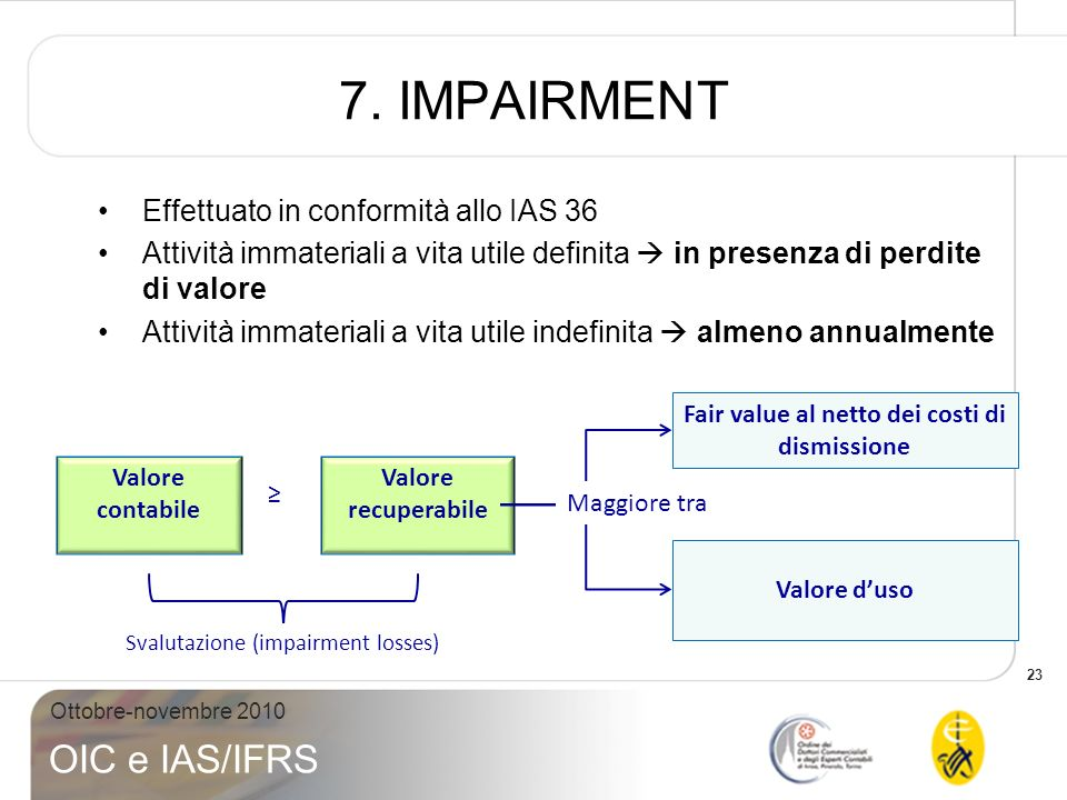 Fair value al netto dei costi di dismissione
