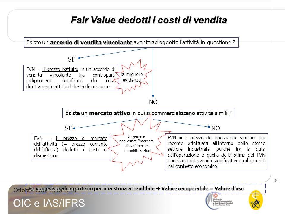 Fair Value dedotti i costi di vendita